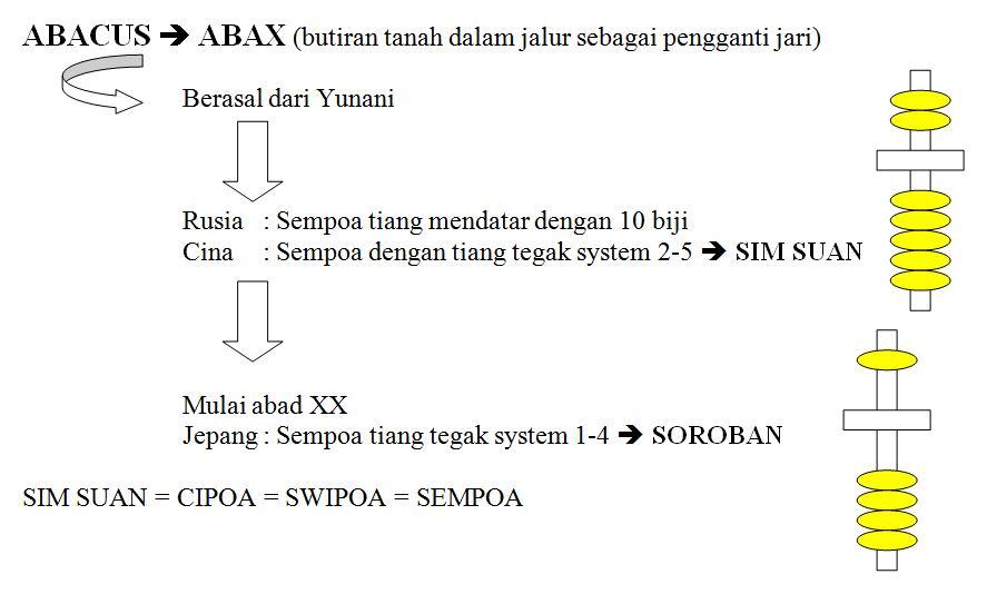 sempoa-abacus-abax