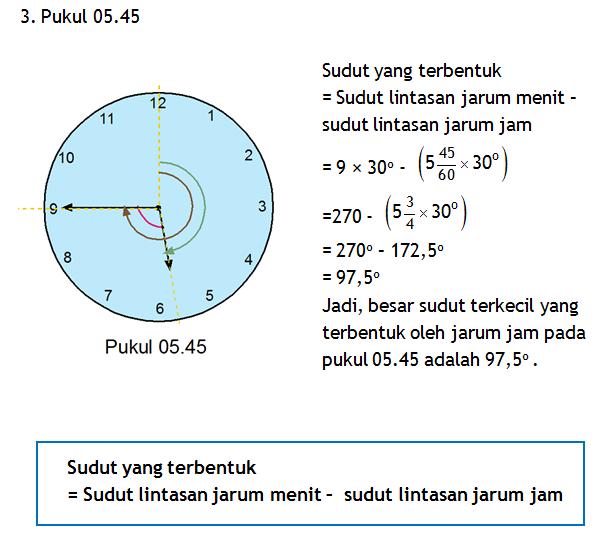 Menghitung Sudut Terkecil Yang Dibentuk Kedua Jarum Jam Ima